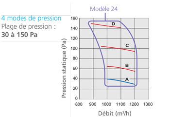 Gainables DC Inverter LML pression